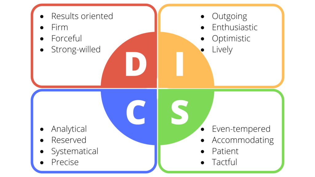 DISC 4 personality Types