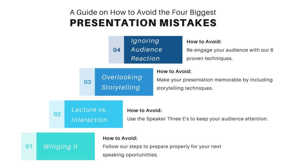 Common Presentation Mistakes In 2020: A Guide on How to Avoid the Biggest Four