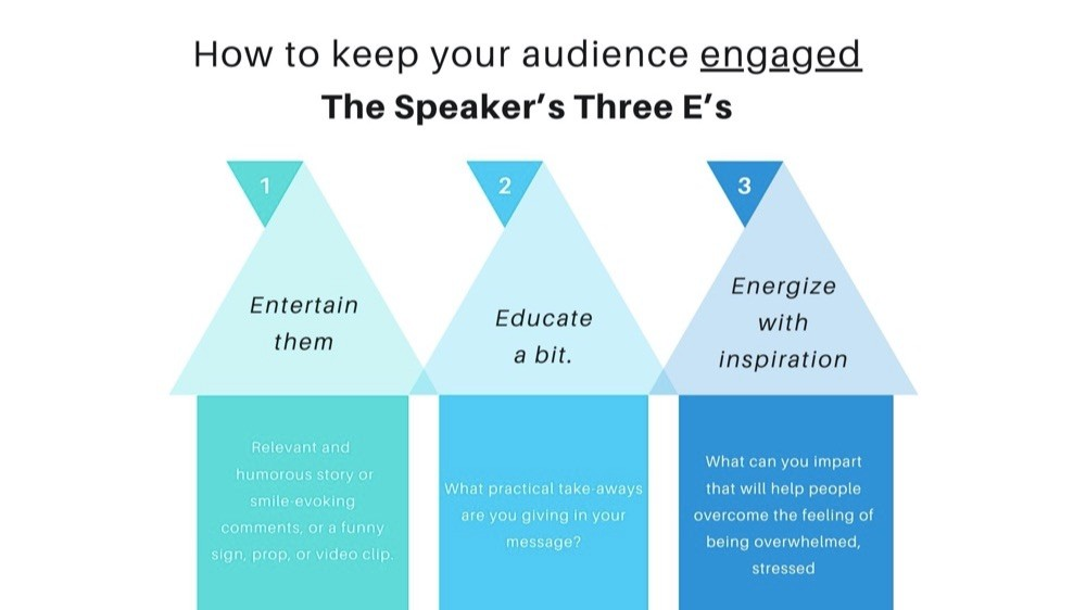 How to keep your audience Engage with the Speaker 3 Es. Entertain them, Educate them and persuade them.